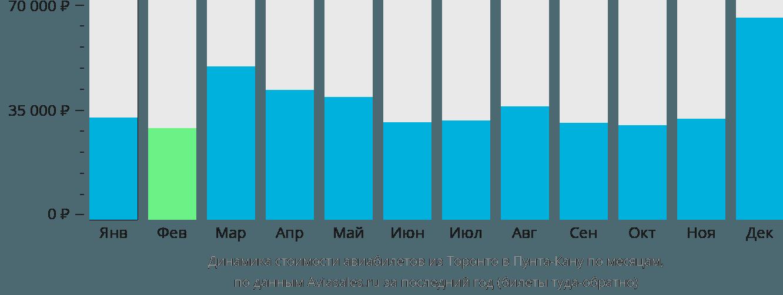 Динамика стоимости авиабилетов из Торонто в Пунта-Кану по месяцам
