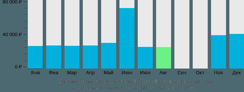 Динамика стоимости авиабилетов из Торонто в Пуэрто-Вальярту по месяцам