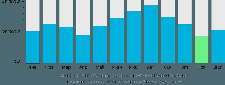 Динамика стоимости авиабилетов из Торонто в Рейкьявик по месяцам