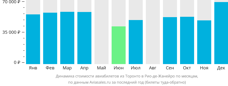 Динамика стоимости авиабилетов из Торонто в Рио-де-Жанейро по месяцам