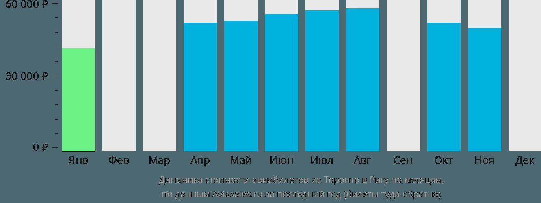 Динамика стоимости авиабилетов из Торонто в Ригу по месяцам