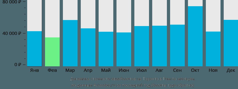 Динамика стоимости авиабилетов из Торонто в Рим по месяцам