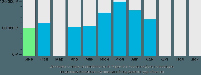 Динамика стоимости авиабилетов из Торонто в Ростов-на-Дону по месяцам