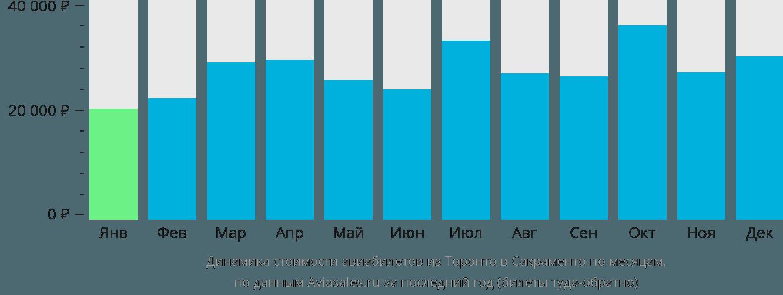 Динамика стоимости авиабилетов из Торонто в Сакраменто по месяцам