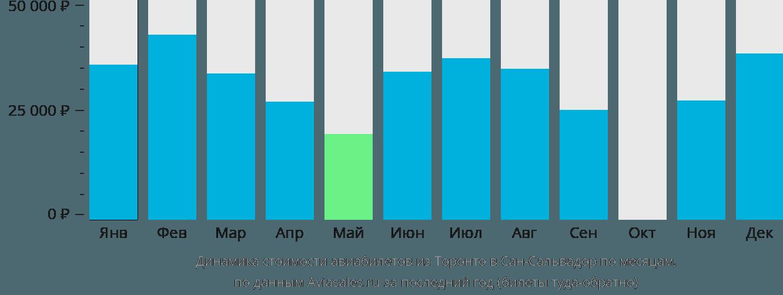Динамика стоимости авиабилетов из Торонто в Сан-Сальвадор по месяцам