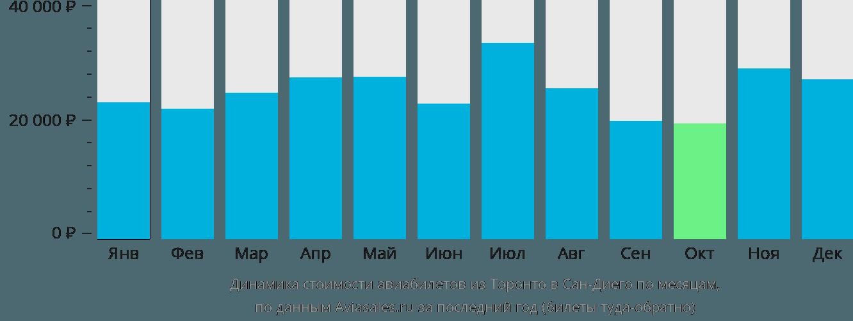Динамика стоимости авиабилетов из Торонто в Сан-Диего по месяцам