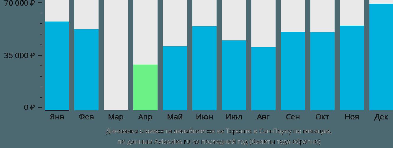 Динамика стоимости авиабилетов из Торонто в Сан-Паулу по месяцам