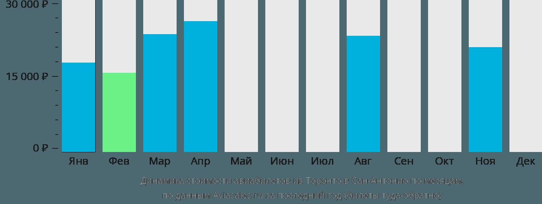 Динамика стоимости авиабилетов из Торонто в Сан-Антонио по месяцам