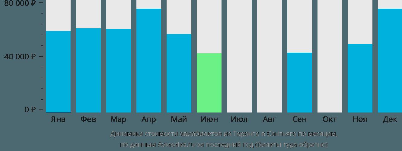 Динамика стоимости авиабилетов из Торонто в Сантьяго по месяцам