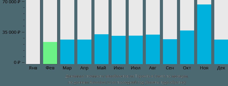 Динамика стоимости авиабилетов из Торонто в Сиэтл по месяцам