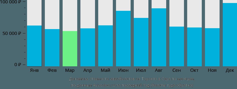 Динамика стоимости авиабилетов из Торонто в Сеул по месяцам
