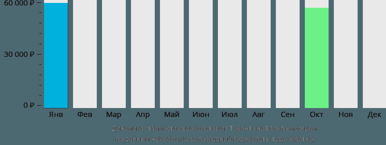Динамика стоимости авиабилетов из Торонто на Маэ по месяцам
