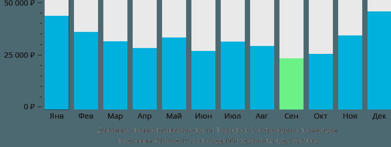 Динамика стоимости авиабилетов из Торонто в Сан-Франциско по месяцам