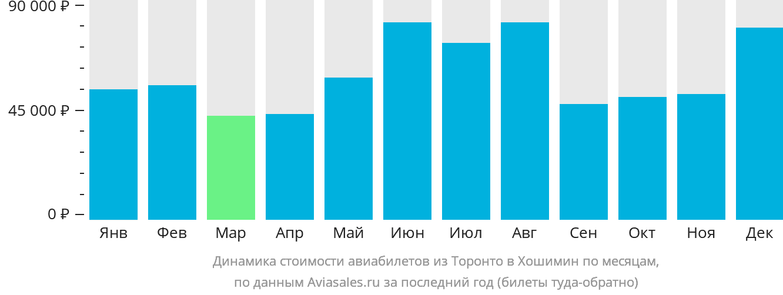 Динамика стоимости авиабилетов из Торонто в Хошимин по месяцам