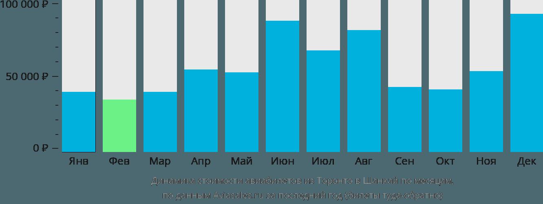 Динамика стоимости авиабилетов из Торонто в Шанхай по месяцам