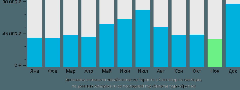Динамика стоимости авиабилетов из Торонто в Сингапур по месяцам