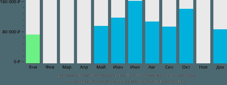 Динамика стоимости авиабилетов из Торонто в Симферополь по месяцам