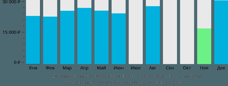 Динамика стоимости авиабилетов из Торонто в Сан-Хосе-дель-Кабо по месяцам