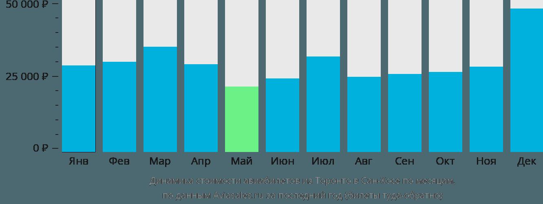 Динамика стоимости авиабилетов из Торонто в Сан-Хосе по месяцам