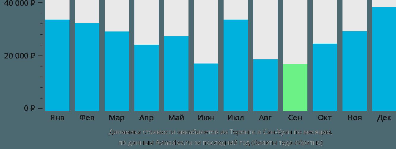 Динамика стоимости авиабилетов из Торонто в Сан-Хуан по месяцам