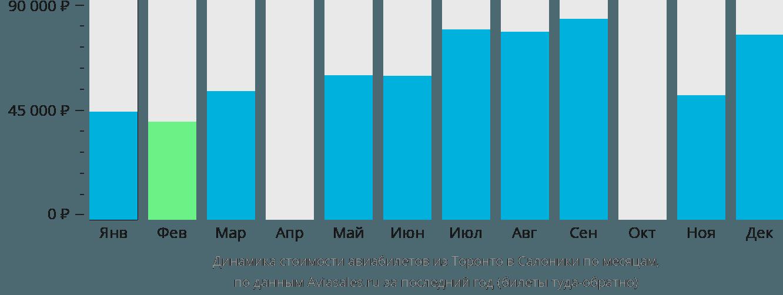 Динамика стоимости авиабилетов из Торонто в Салоники по месяцам
