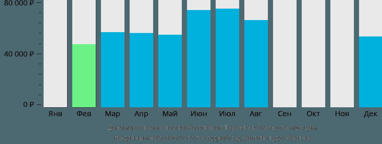 Динамика стоимости авиабилетов из Торонто в Скопье по месяцам