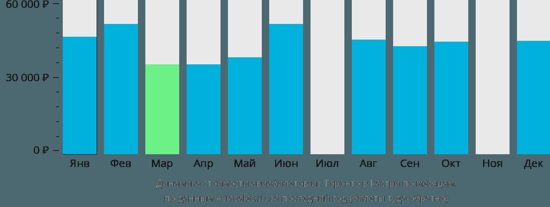 Динамика стоимости авиабилетов из Торонто в Кастри по месяцам
