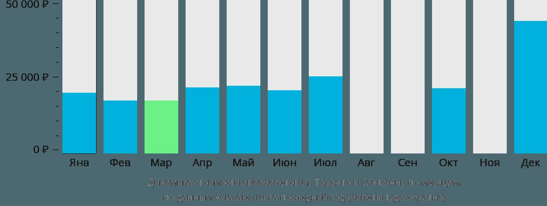 Динамика стоимости авиабилетов из Торонто в Санта-Ану по месяцам