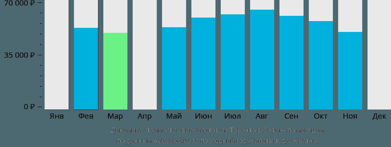 Динамика стоимости авиабилетов из Торонто в Софию по месяцам