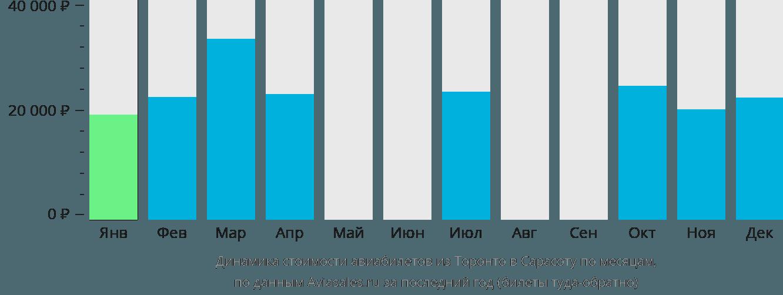 Динамика стоимости авиабилетов из Торонто в Сарасоту по месяцам