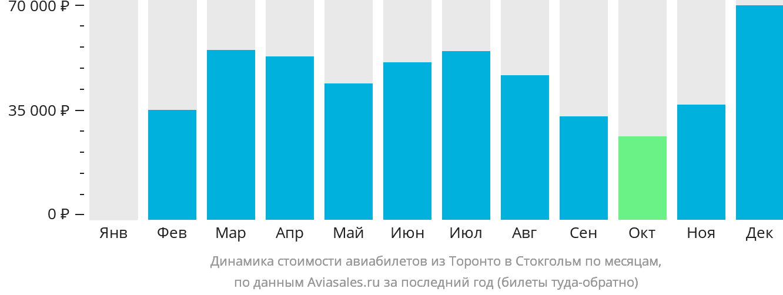 Динамика стоимости авиабилетов из Торонто в Стокгольм по месяцам