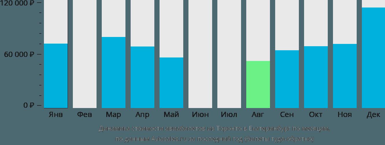 Динамика стоимости авиабилетов из Торонто в Екатеринбург по месяцам