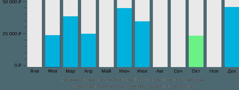 Динамика стоимости авиабилетов из Торонто в Синт-Мартен по месяцам