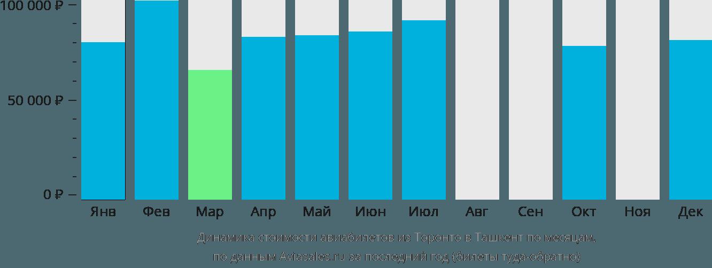 Динамика стоимости авиабилетов из Торонто в Ташкент по месяцам