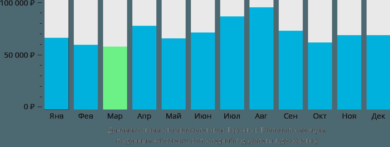 Динамика стоимости авиабилетов из Торонто в Тбилиси по месяцам
