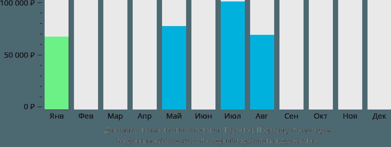 Динамика стоимости авиабилетов из Торонто в Подгорицу по месяцам