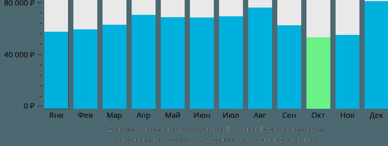 Динамика стоимости авиабилетов из Торонто в Тегеран по месяцам