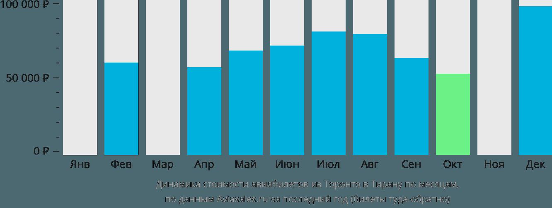 Динамика стоимости авиабилетов из Торонто в Тирану по месяцам
