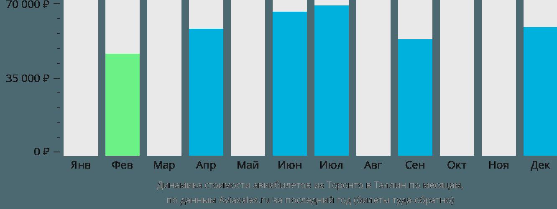 Динамика стоимости авиабилетов из Торонто в Таллин по месяцам