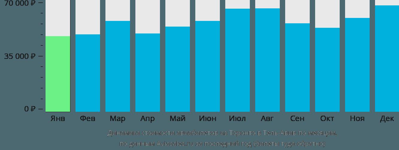 Динамика стоимости авиабилетов из Торонто в Тель-Авив по месяцам