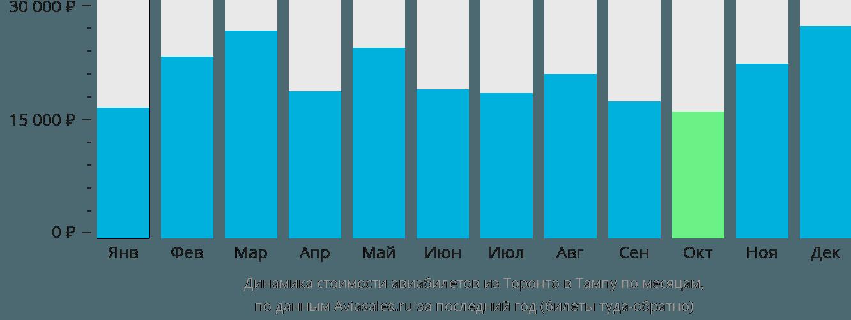 Динамика стоимости авиабилетов из Торонто в Тампу по месяцам