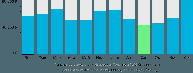 Динамика стоимости авиабилетов из Торонто в Тайбэй по месяцам