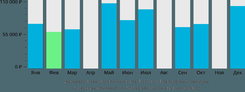Динамика стоимости авиабилетов из Торонто в Тривандрам по месяцам