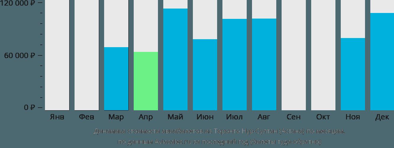 Динамика стоимости авиабилетов из Торонто в Астану по месяцам