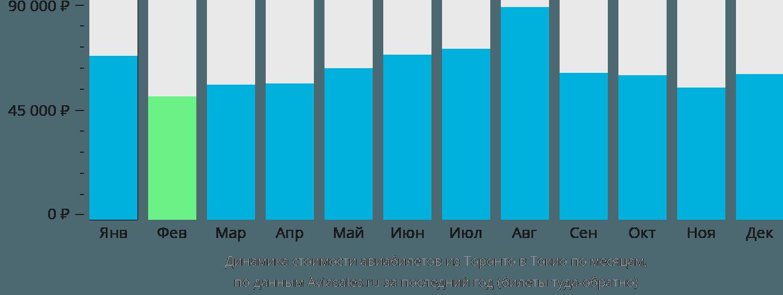 Динамика стоимости авиабилетов из Торонто в Токио по месяцам