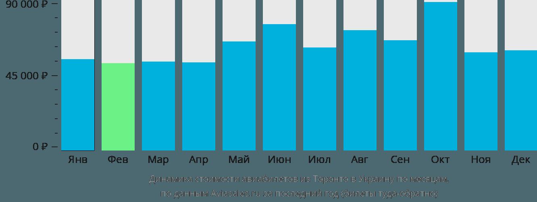 Динамика стоимости авиабилетов из Торонто в Украину по месяцам