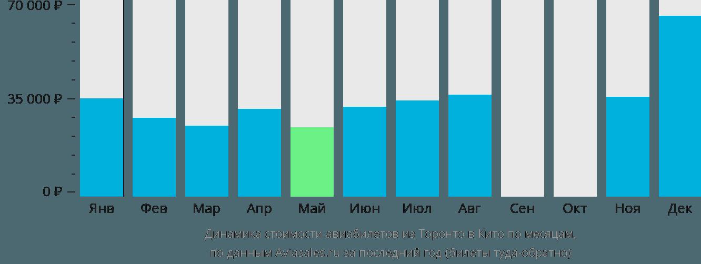 Динамика стоимости авиабилетов из Торонто в Кито по месяцам