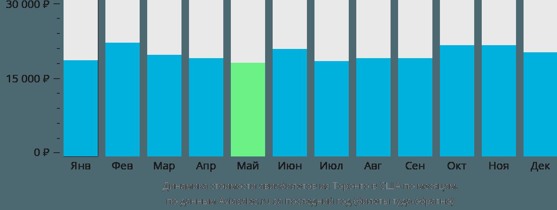 Динамика стоимости авиабилетов из Торонто в США по месяцам