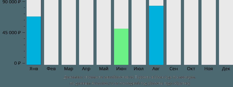Динамика стоимости авиабилетов из Торонто в Улан-Удэ по месяцам