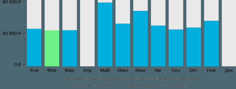 Динамика стоимости авиабилетов из Торонто в Венецию по месяцам